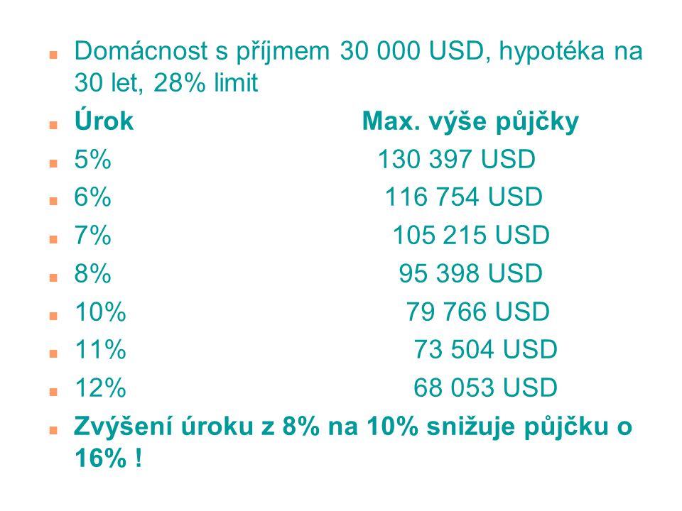 Domácnost s příjmem 30 000 USD, hypotéka na 30 let, 28% limit