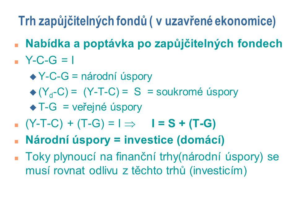 Trh zapůjčitelných fondů ( v uzavřené ekonomice)