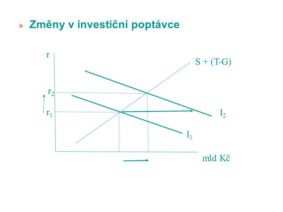 Změny v investiční poptávce