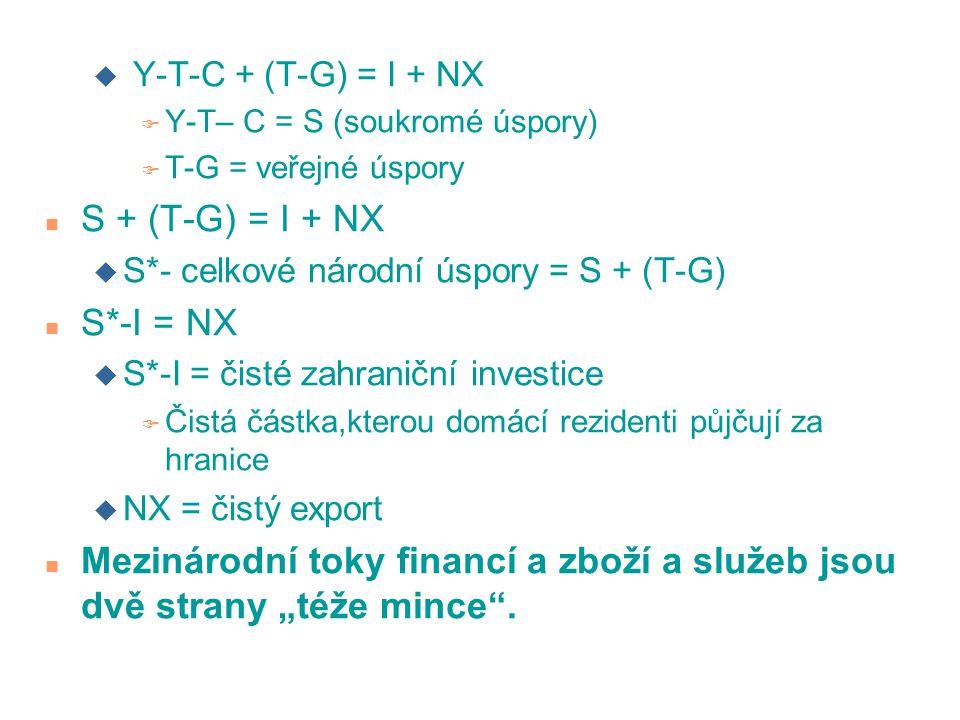 Y-T-C + (T-G) = I + NX Y-T– C = S (soukromé úspory) T-G = veřejné úspory. S + (T-G) = I + NX. S*- celkové národní úspory = S + (T-G)
