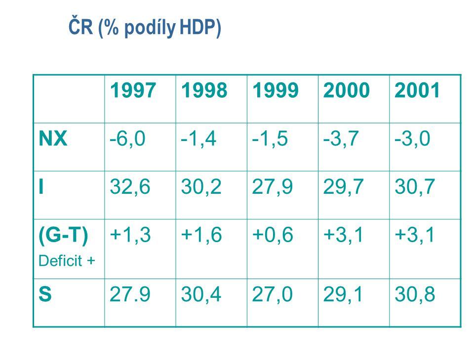 ČR (% podíly HDP) 1997 1998 1999 2000 2001 NX -6,0 -1,4 -1,5 -3,7 -3,0