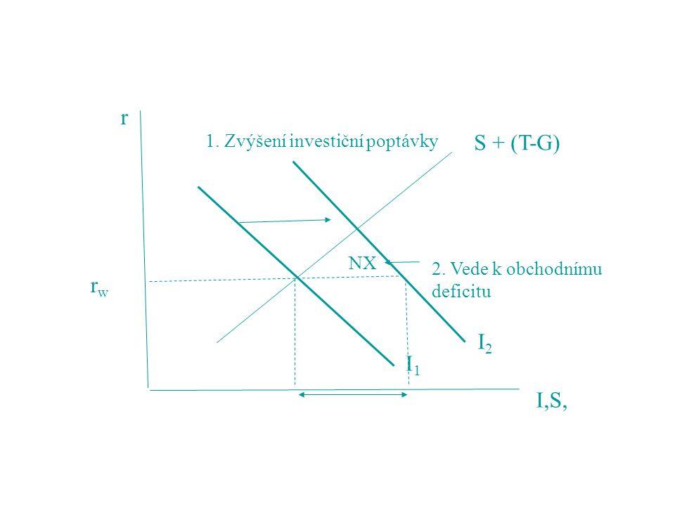 r S + (T-G) rw I2 I1 I,S, 1. Zvýšení investiční poptávky NX