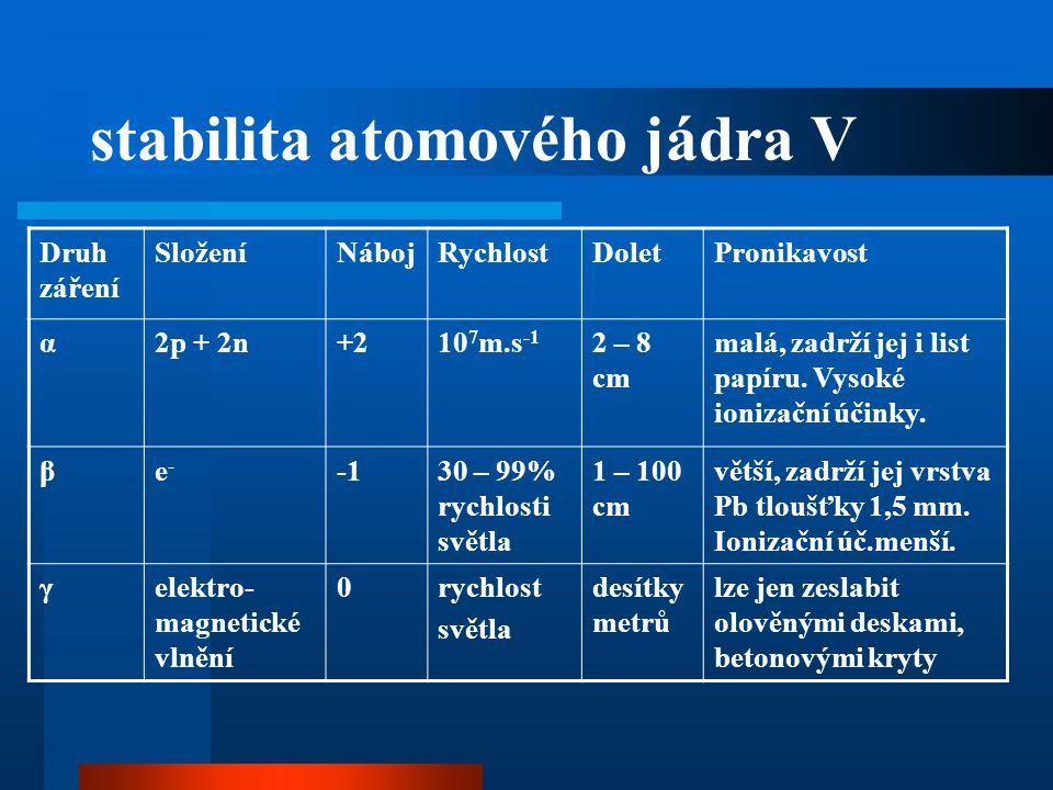 stabilita atomového jádra V