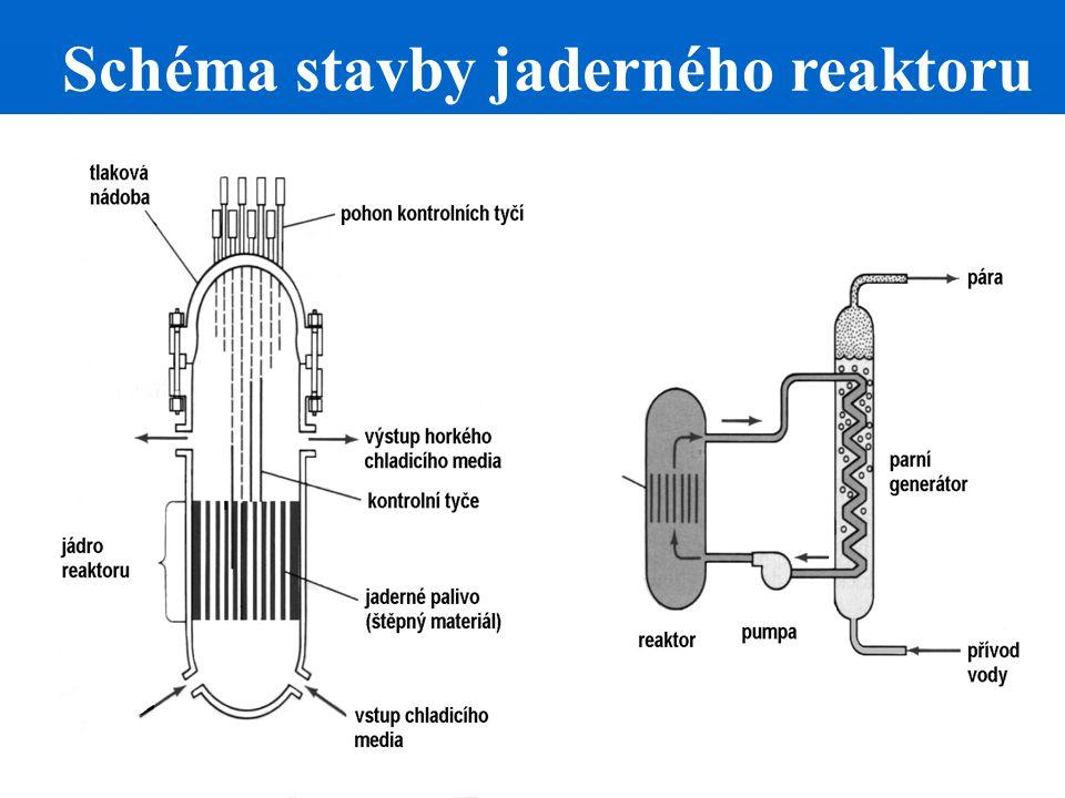 Schéma stavby jaderného reaktoru