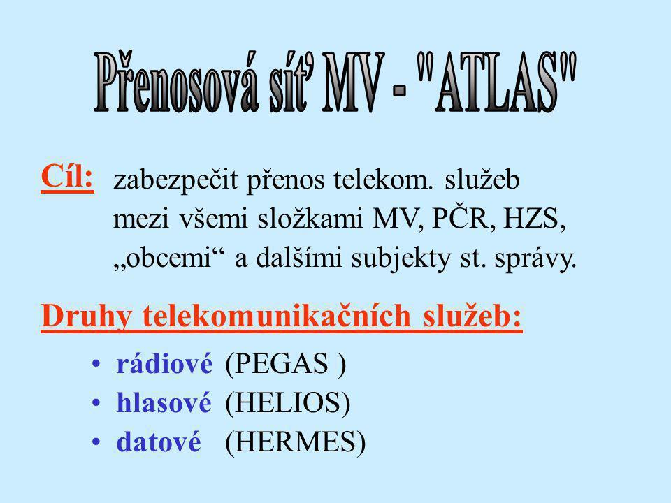 Přenosová síť MV - ATLAS Zpracoval: Ing. Otakar Koucký