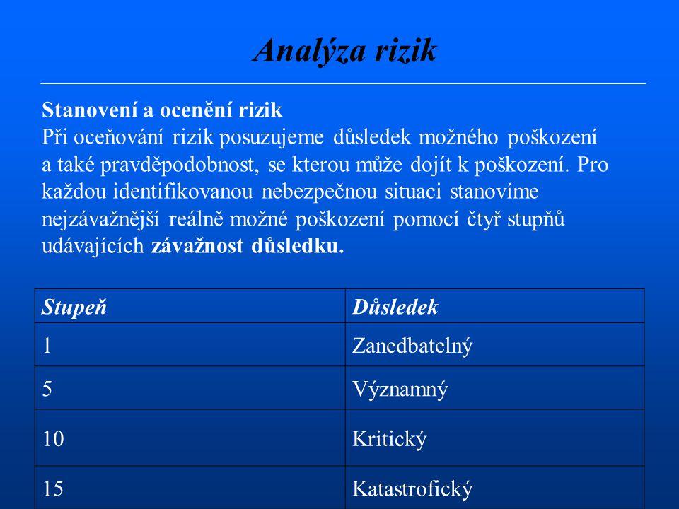 Analýza rizik Stanovení a ocenění rizik