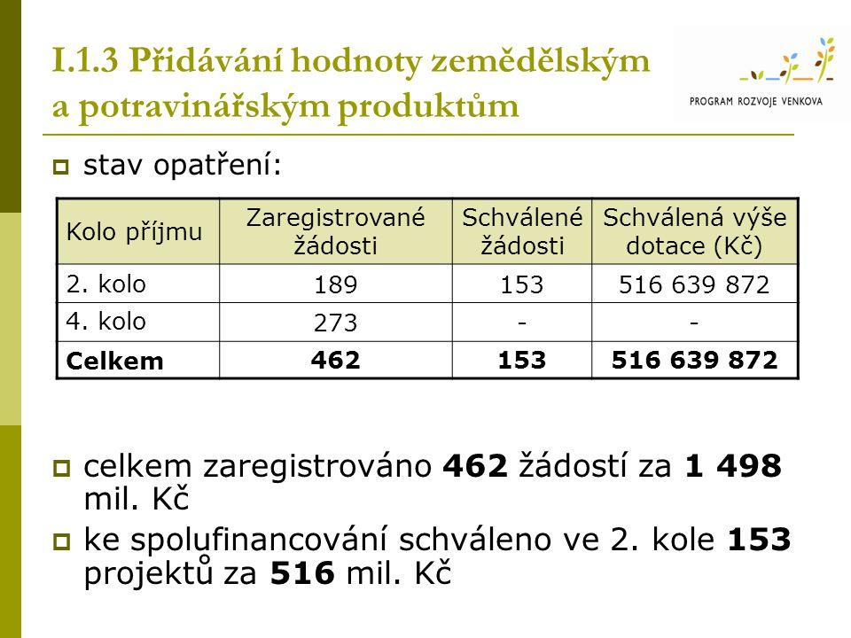 I.1.3 Přidávání hodnoty zemědělským a potravinářským produktům