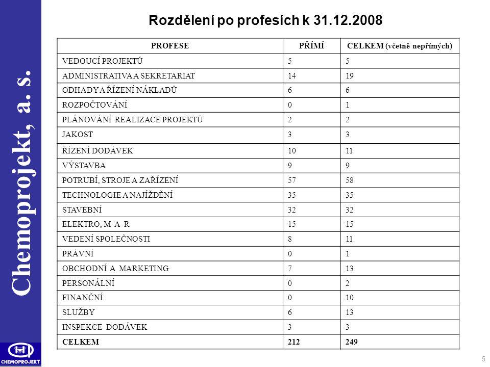 Rozdělení po profesích k 31.12.2008