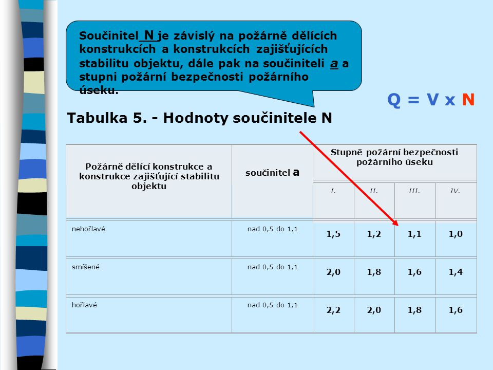 Q = V x N Tabulka 5. - Hodnoty součinitele N