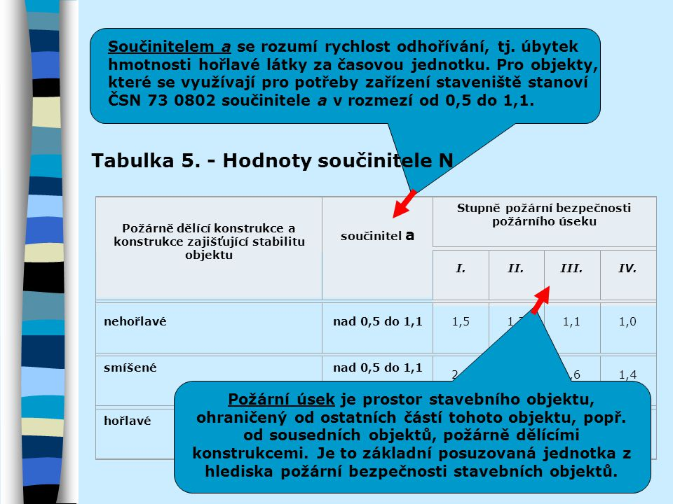 Tabulka 5. - Hodnoty součinitele N