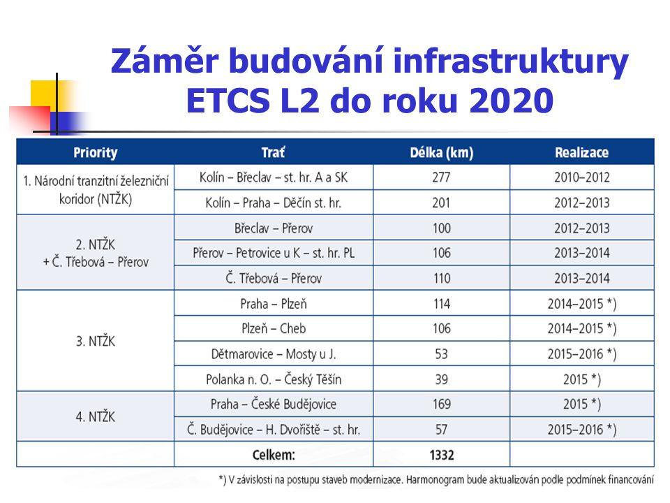 Záměr budování infrastruktury ETCS L2 do roku 2020