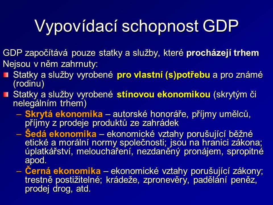 Vypovídací schopnost GDP