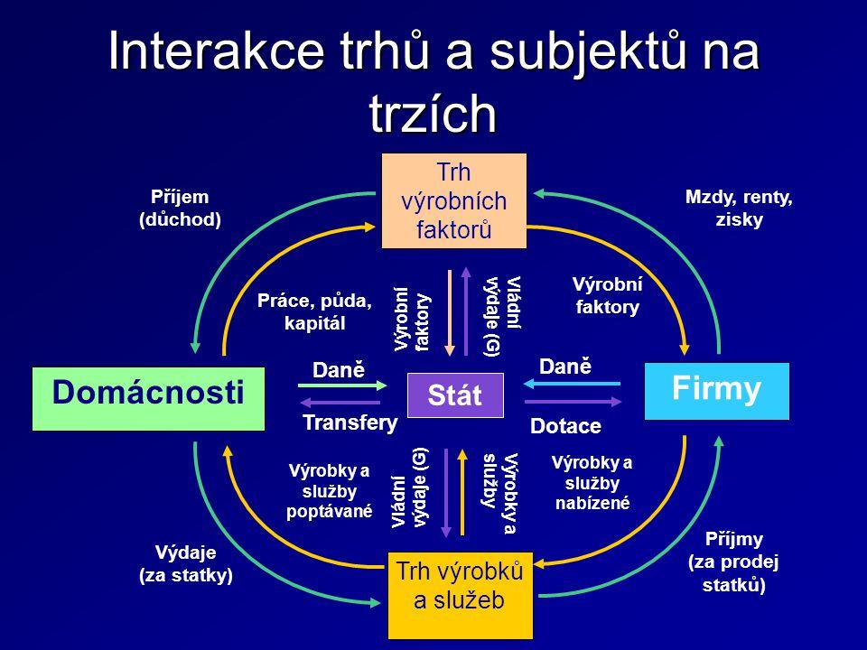 Interakce trhů a subjektů na trzích