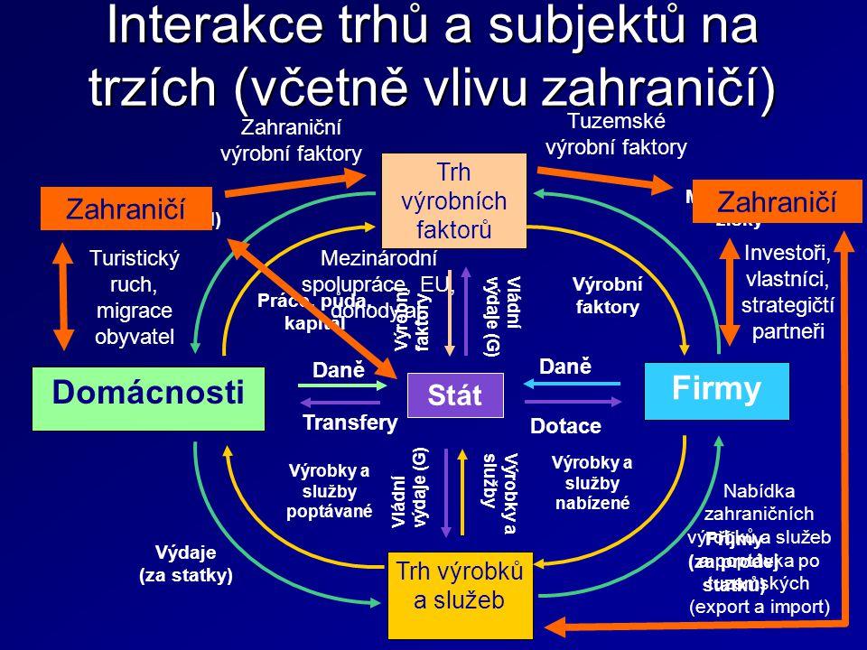 Interakce trhů a subjektů na trzích (včetně vlivu zahraničí)