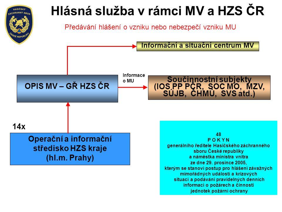 Hlásná služba v rámci MV a HZS ČR