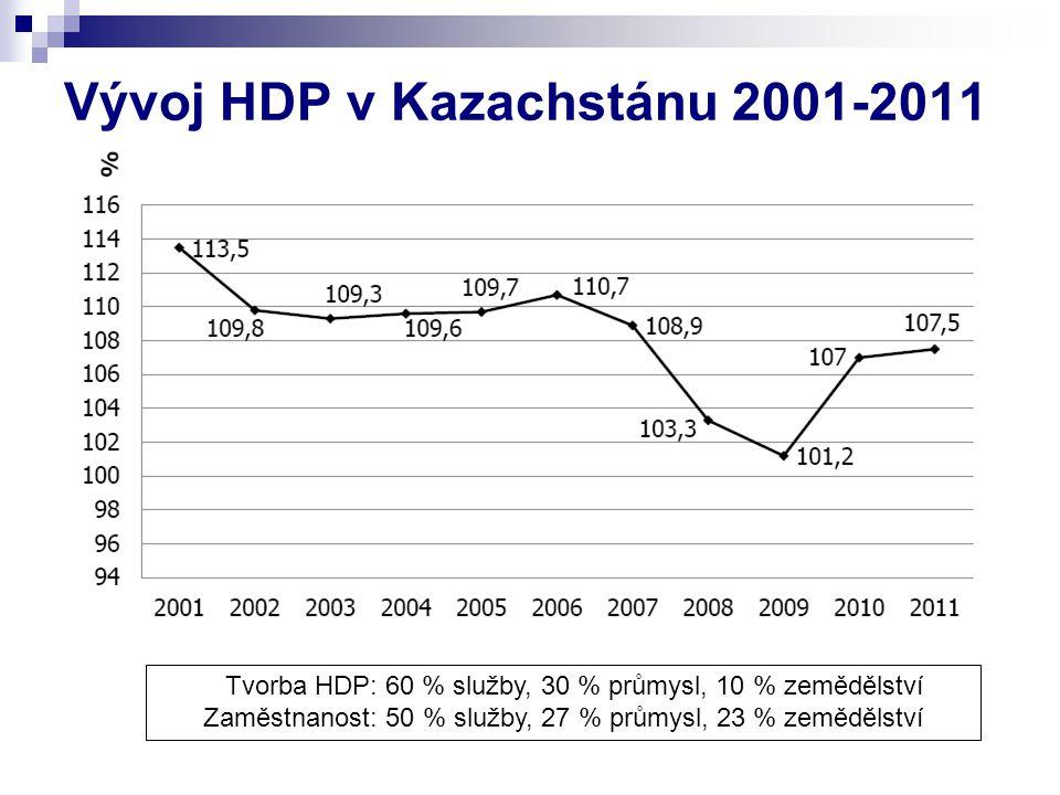 Vývoj HDP v Kazachstánu 2001-2011