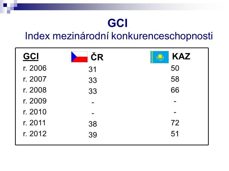 GCI Index mezinárodní konkurenceschopnosti