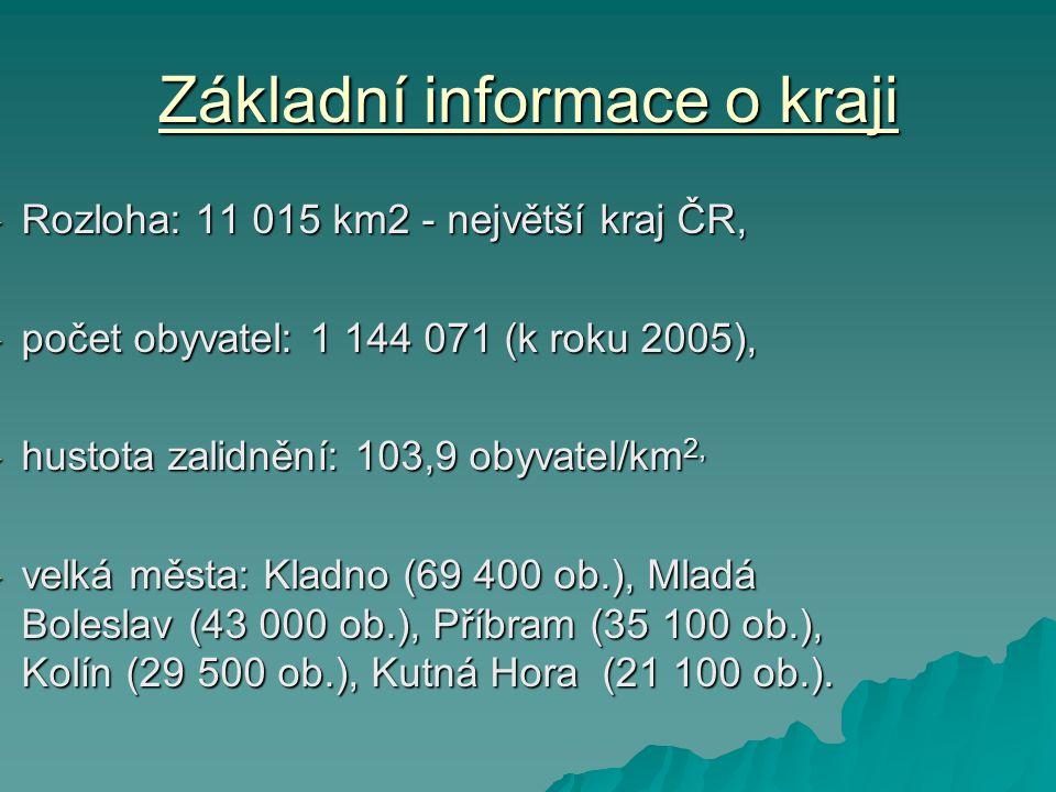 Základní informace o kraji
