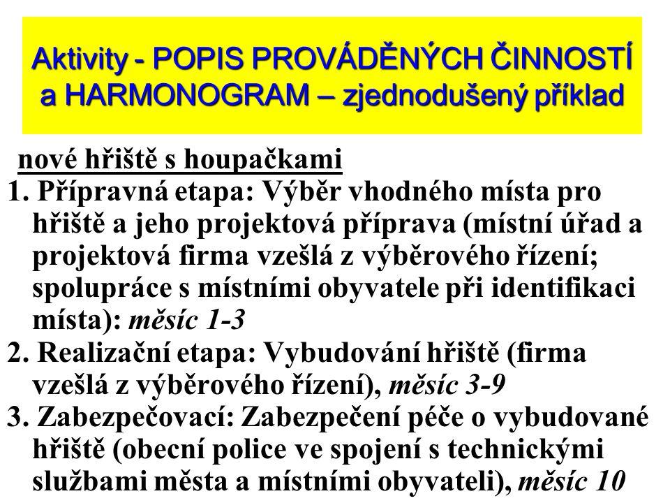 Aktivity - POPIS PROVÁDĚNÝCH ČINNOSTÍ a HARMONOGRAM – zjednodušený příklad