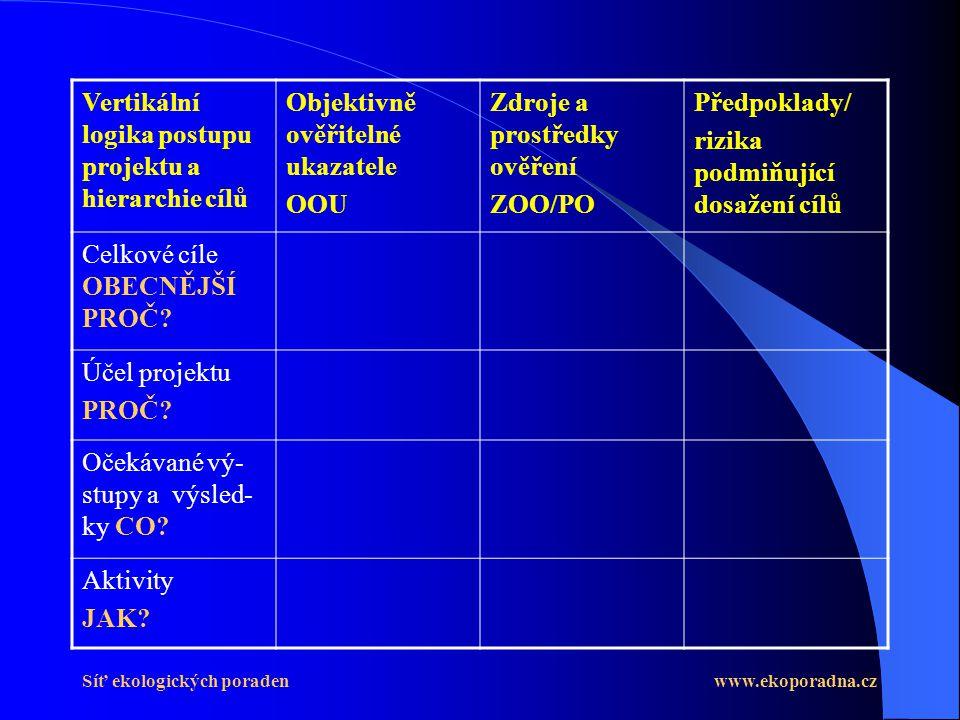 Vertikální logika postupu projektu a hierarchie cílů
