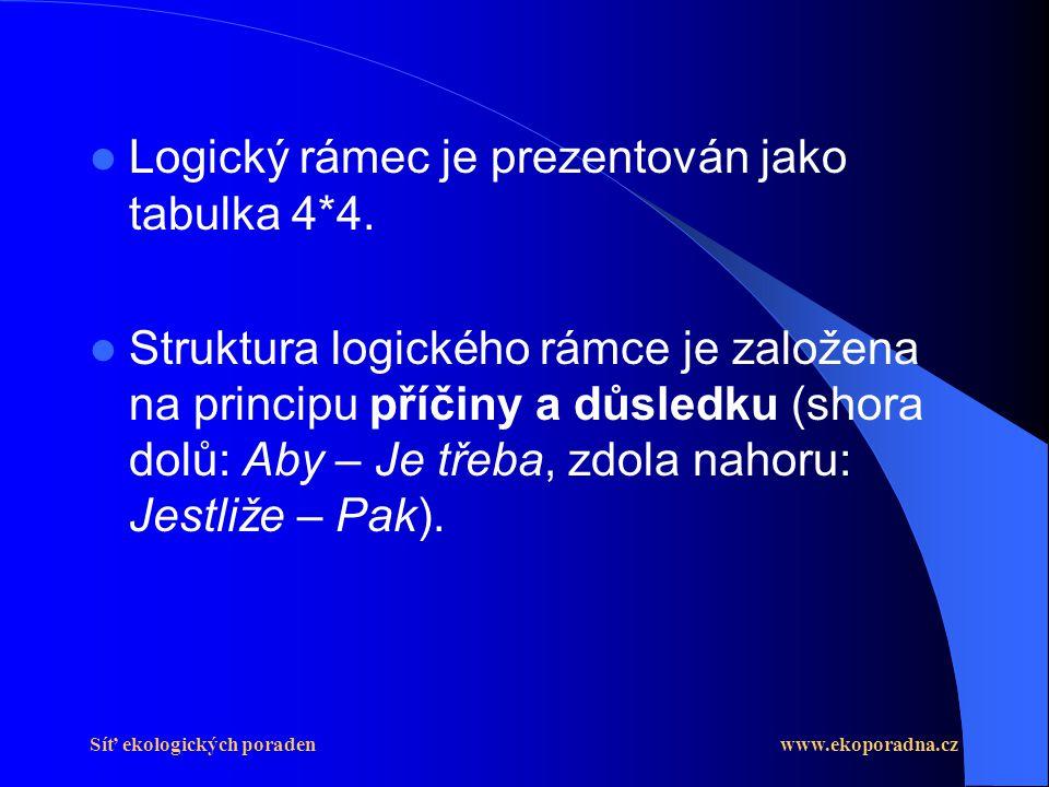 Logický rámec je prezentován jako tabulka 4*4.