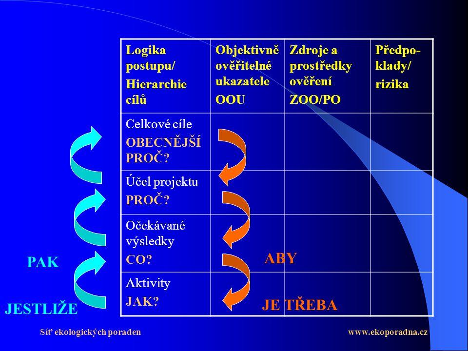 ABY PAK JE TŘEBA JESTLIŽE Logika postupu/ Hierarchie cílů