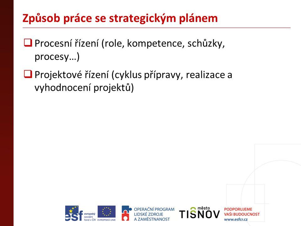 Způsob práce se strategickým plánem