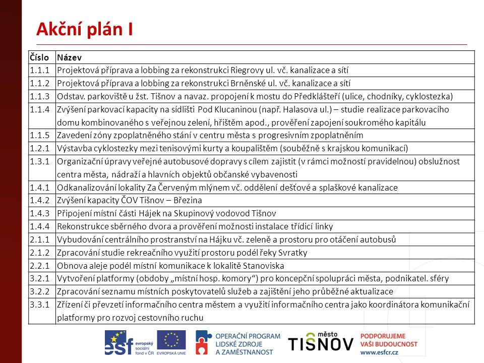 Akční plán I Číslo Název 1.1.1