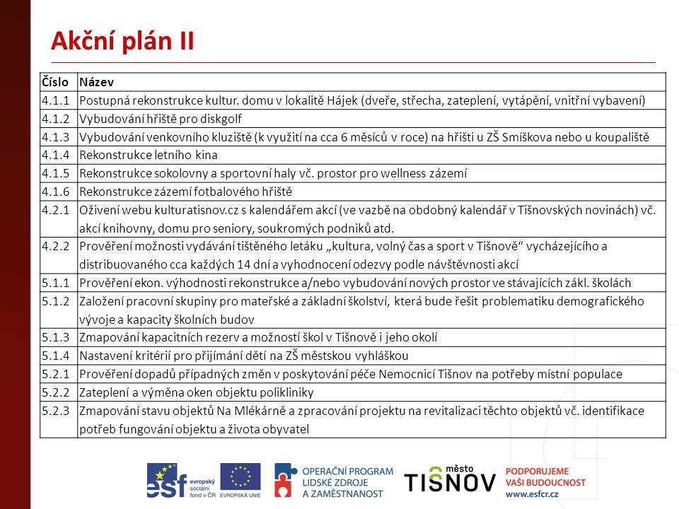 Akční plán II Číslo Název 4.1.1