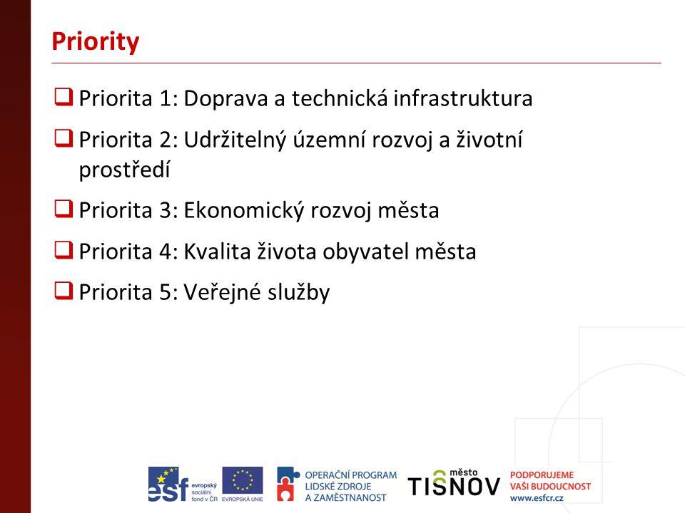 Priority Priorita 1: Doprava a technická infrastruktura