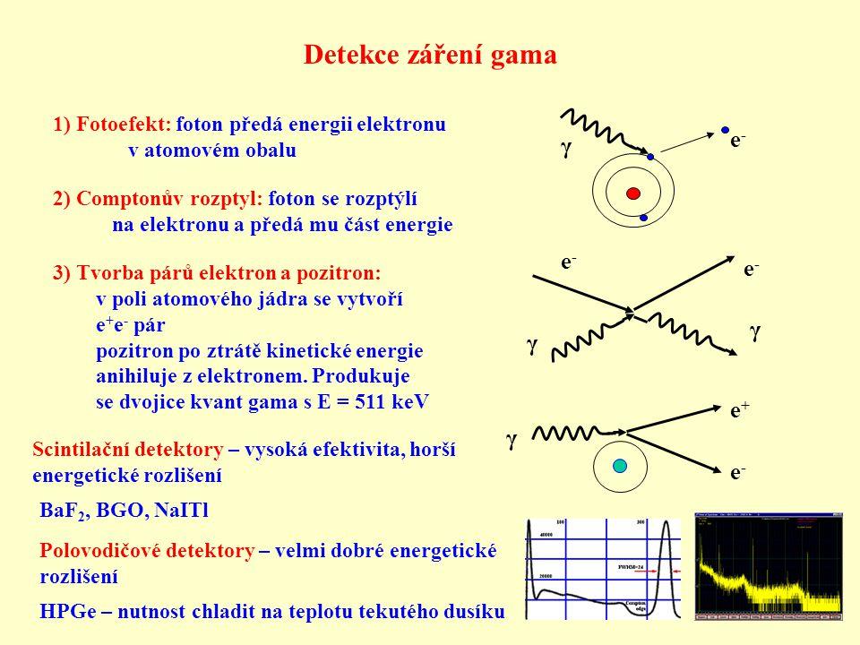 Detekce záření gama e- γ e- γ e+ γ e-