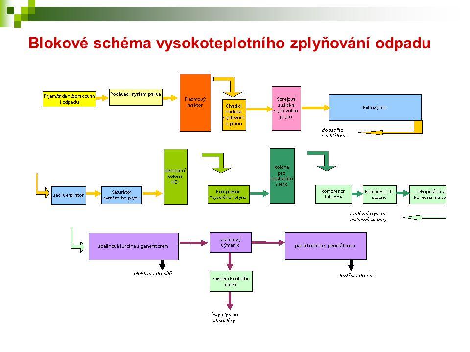 Blokové schéma vysokoteplotního zplyňování odpadu