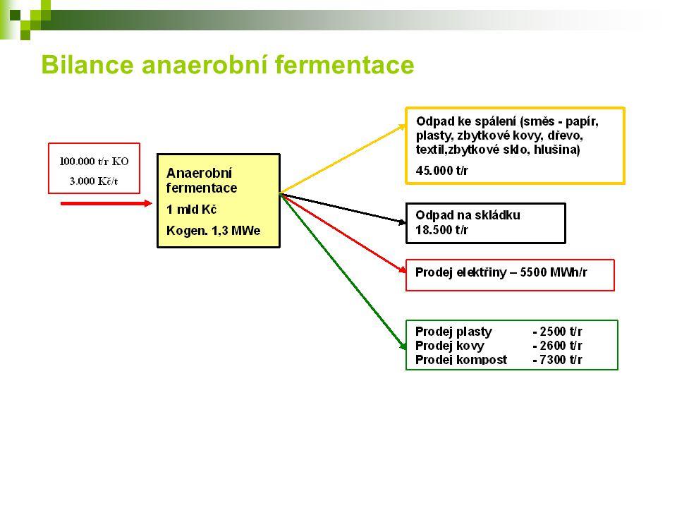 Bilance anaerobní fermentace