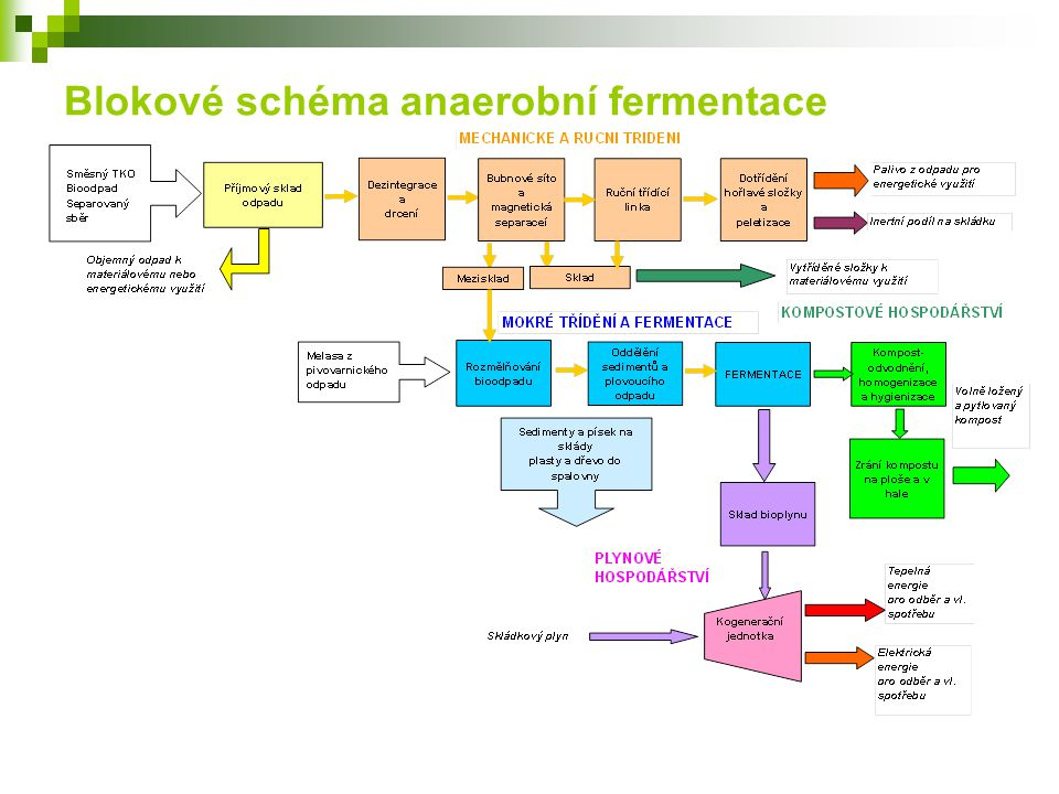 Blokové schéma anaerobní fermentace