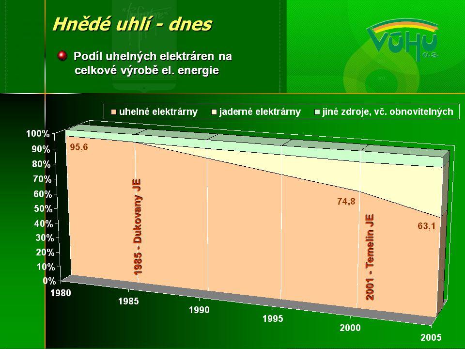 Hnědé uhlí - dnes Podíl uhelných elektráren na celkové výrobě el. energie. 1985 - Dukovany JE.