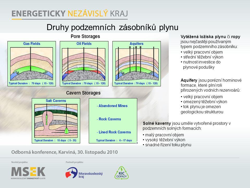 Druhy podzemních zásobníků plynu