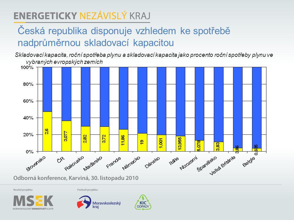 Česká republika disponuje vzhledem ke spotřebě nadprůměrnou skladovací kapacitou