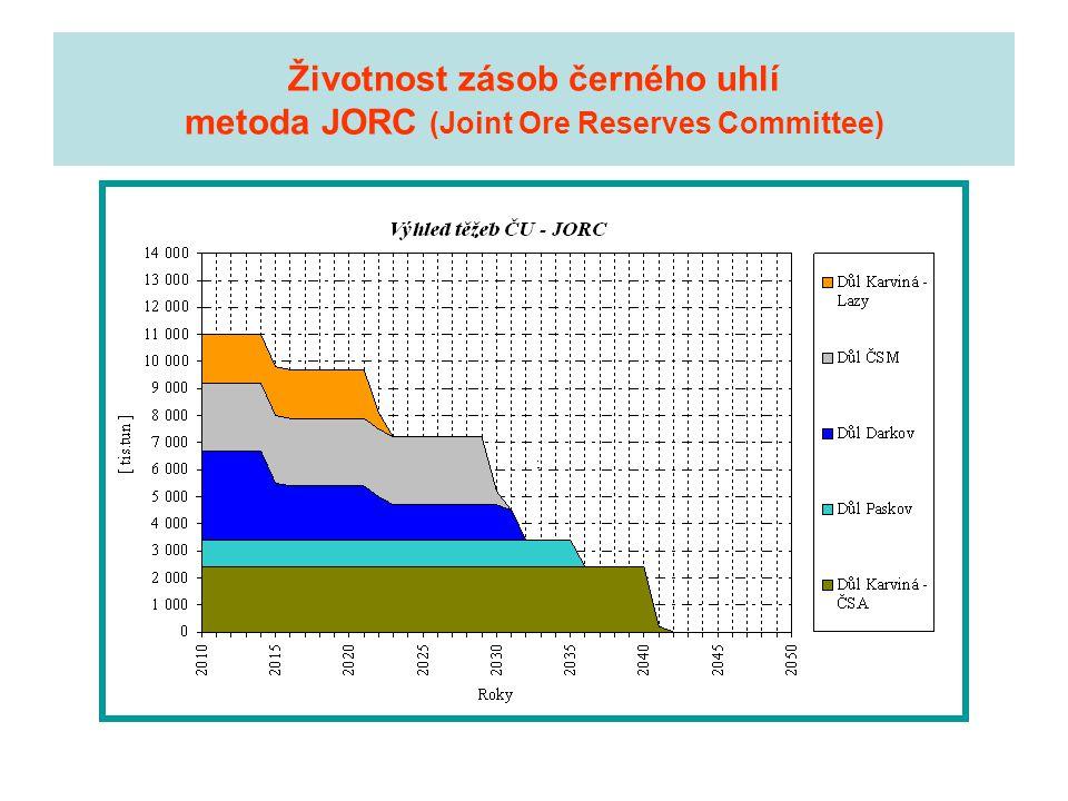Životnost zásob černého uhlí metoda JORC (Joint Ore Reserves Committee)