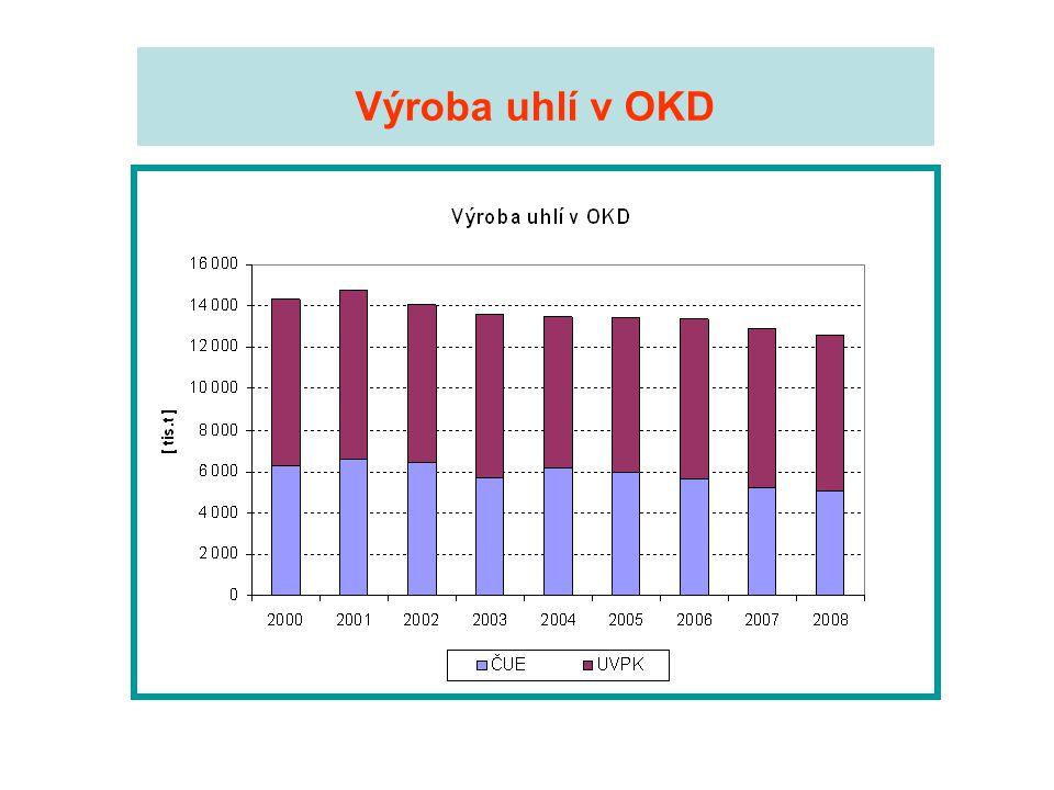 Výroba uhlí v OKD