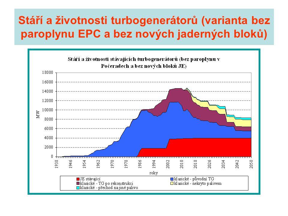 Stáří a životnosti turbogenerátorů (varianta bez paroplynu EPC a bez nových jaderných bloků)