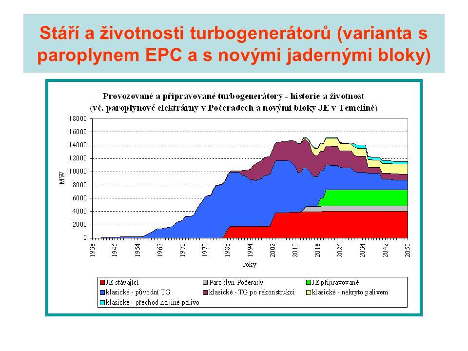 Stáří a životnosti turbogenerátorů (varianta s paroplynem EPC a s novými jadernými bloky)