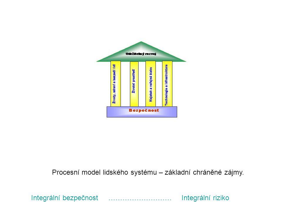Procesní model lidského systému – základní chráněné zájmy.