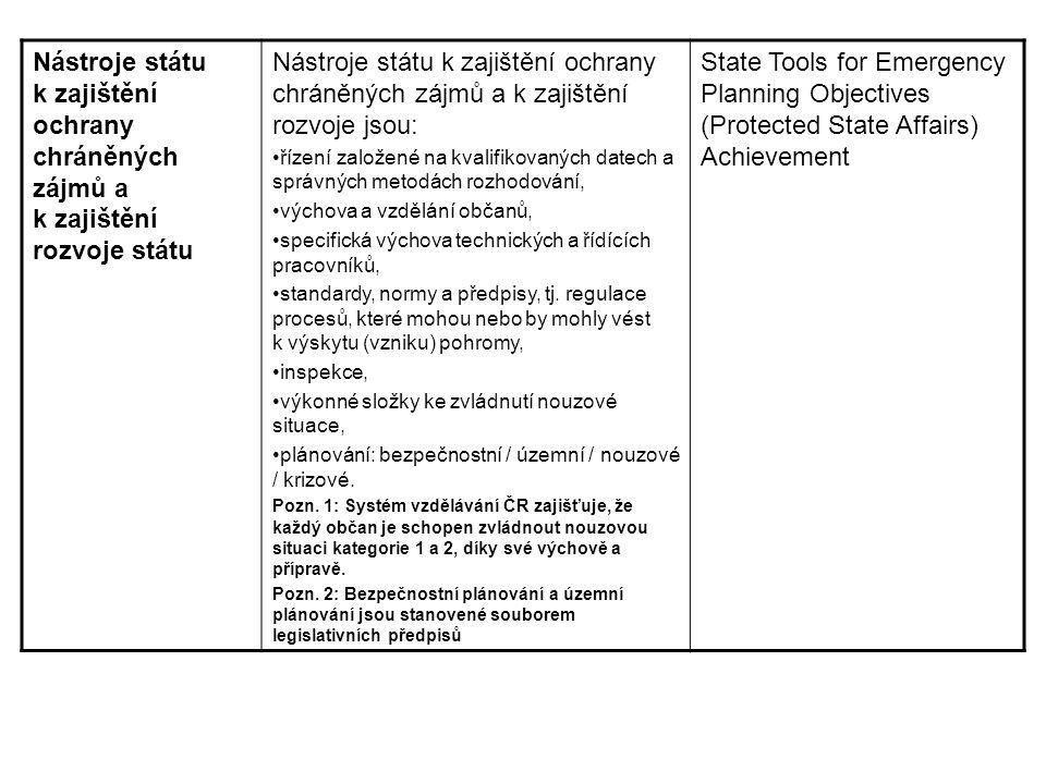 Nástroje státu k zajištění ochrany chráněných zájmů a k zajištění rozvoje státu
