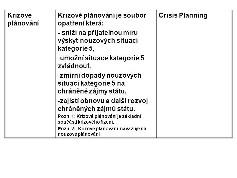 Krizové plánování je soubor opatření která: