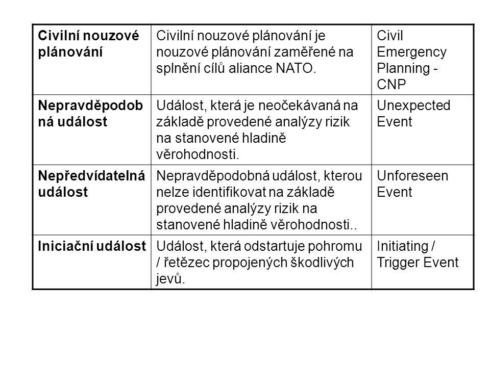 Civilní nouzové plánování
