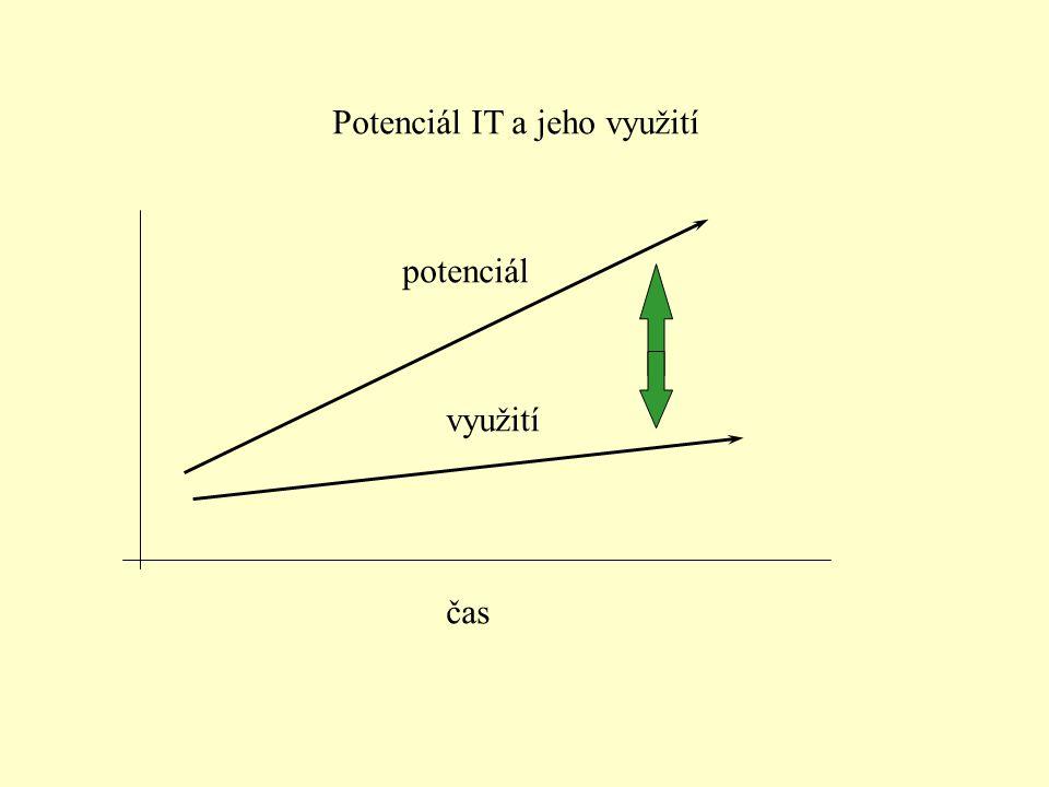 Potenciál IT a jeho využití