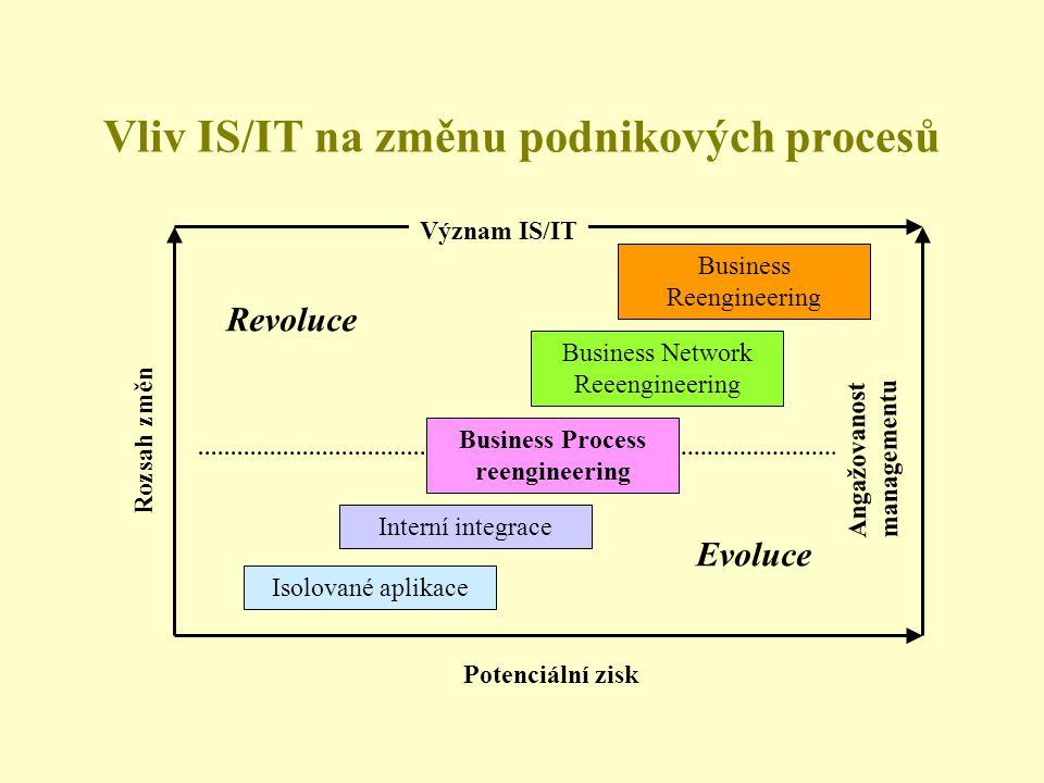 Vliv IS/IT na změnu podnikových procesů