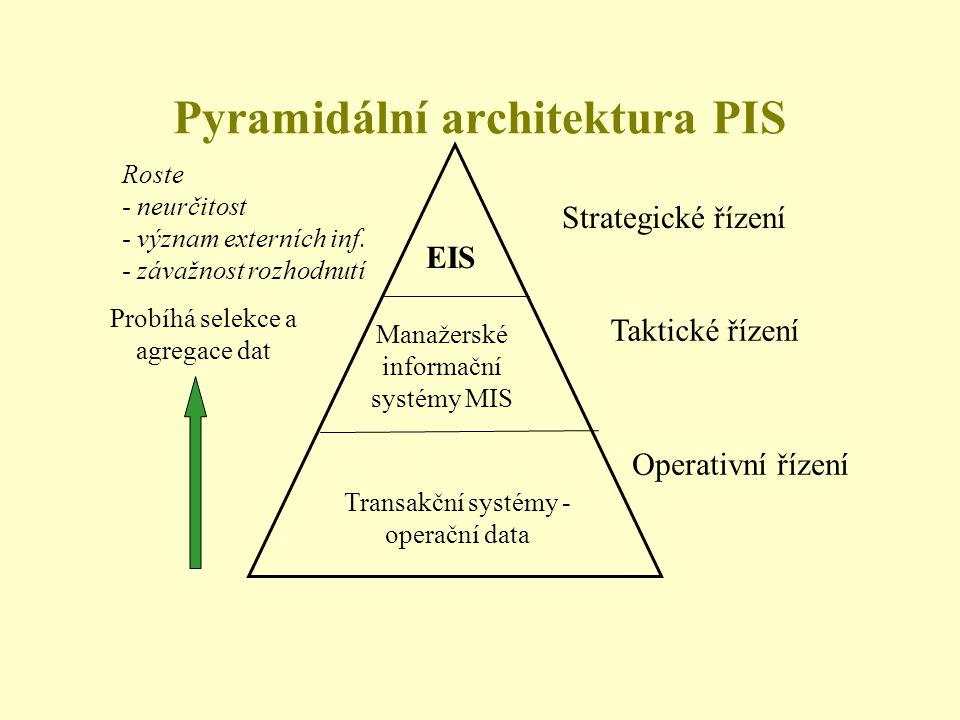 Pyramidální architektura PIS