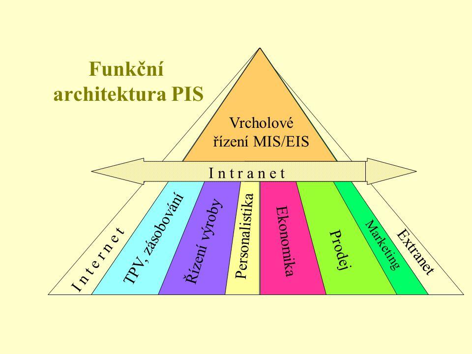 Funkční architektura PIS