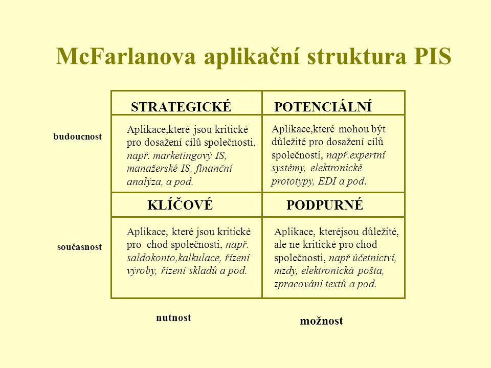 McFarlanova aplikační struktura PIS